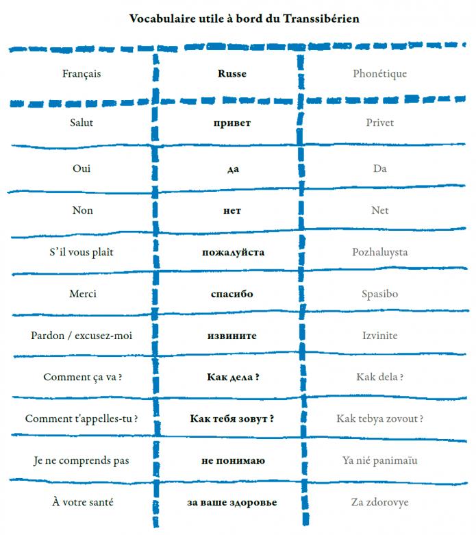 vocabulaire utile à bord du transsiberien